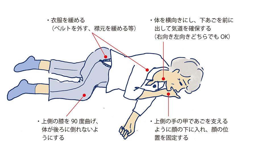 身体の状態を確認