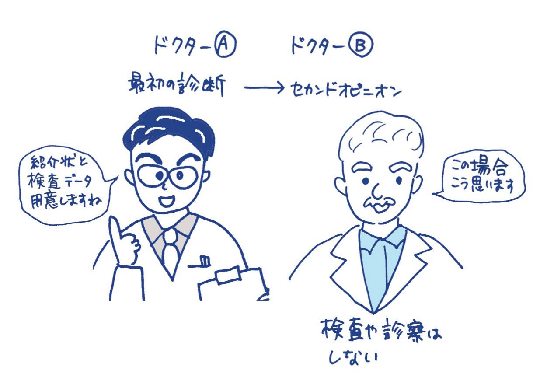 主治医に書類の作成を依頼する